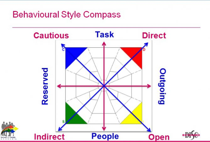 Extended DISC behavioral styles